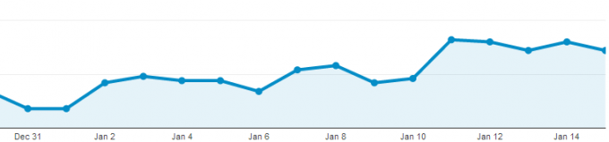 Jan 2014 Direct Traffic